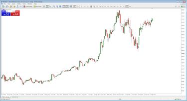 akcijų rinkos indeksų prekybos strategijos