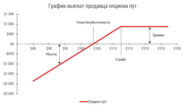 opcionų prekybos skambutis vs put)