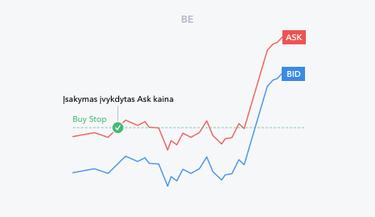 rinkos gylio prekybos strategija)