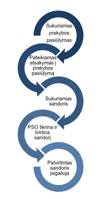 prekybos ir atsiskaitymo sistema antrinėje rinkoje