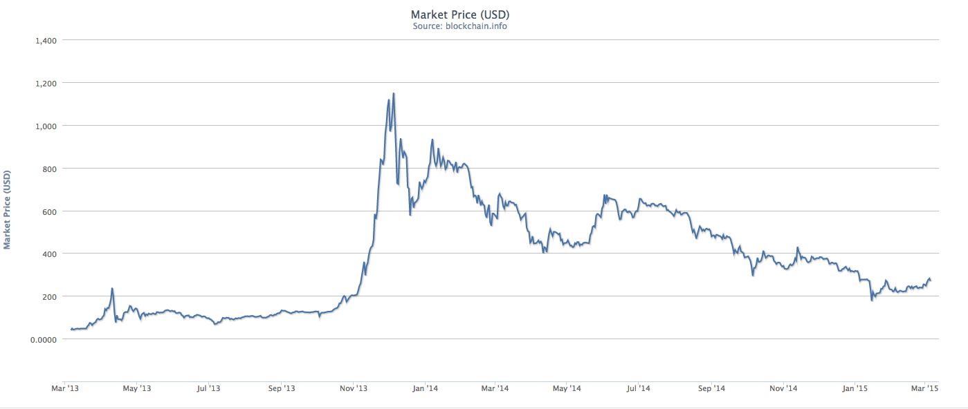 Xbt usd tradingview Kur prekiauti BTC grynaisiais?