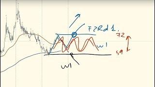 polinomos regresijos kanalų prekybos strategija)