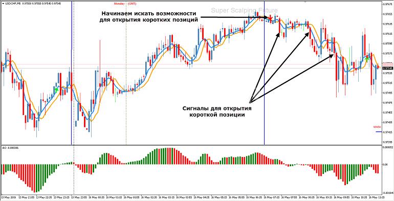 Impulsų rodiklis prekybai dvejetainiais opcionais, Dvejetainių opcionų rinkos analizės pavyzdys