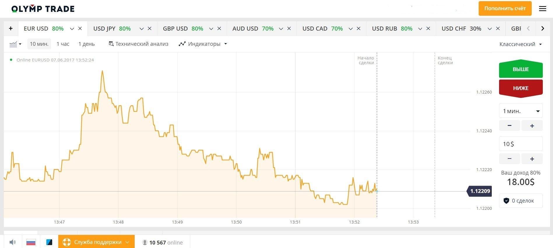 Vista Kaip naudotis RSI paslėpta prekybos skirtumais strategija Olymp Trade.