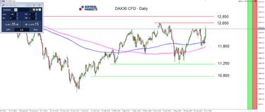 prekybos dax strategijos