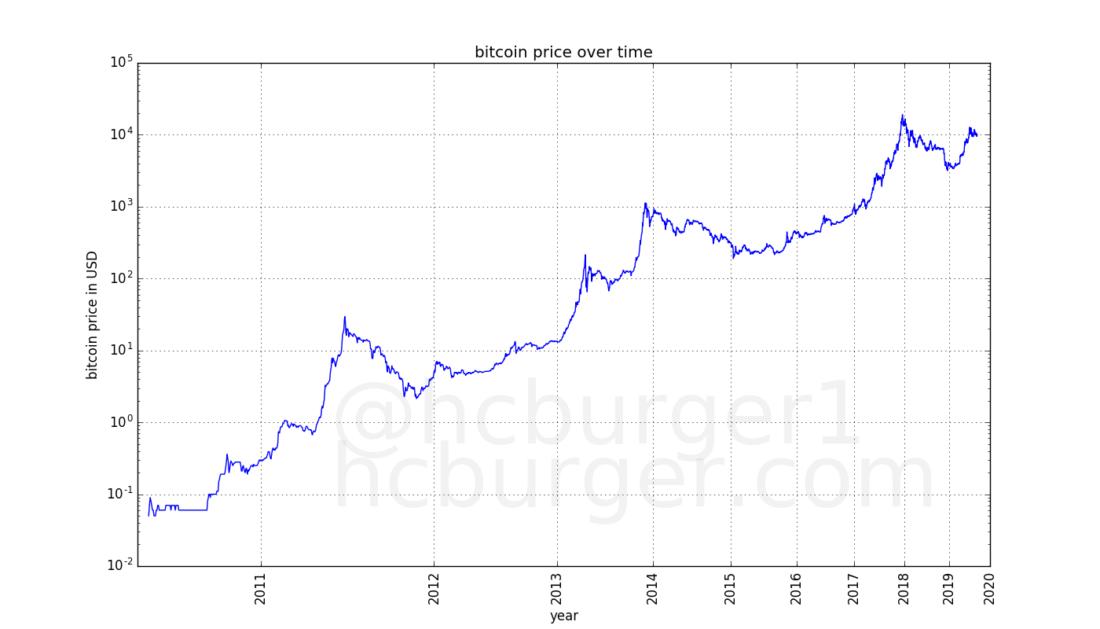 cryptocurrency investicinis fondas