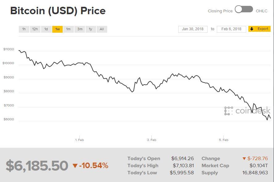 turiau investuoti 2021 bitcoins)