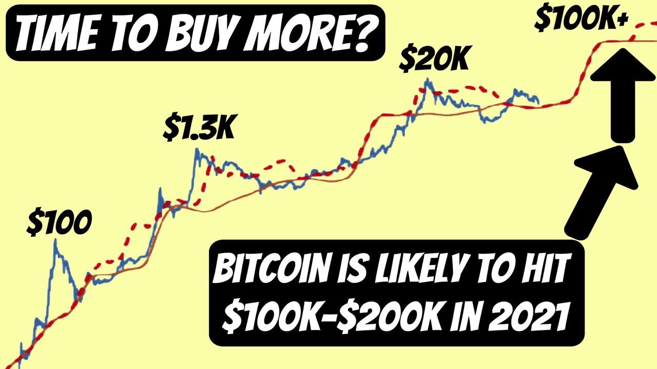 kada turiau investuoti bitcoin 2021