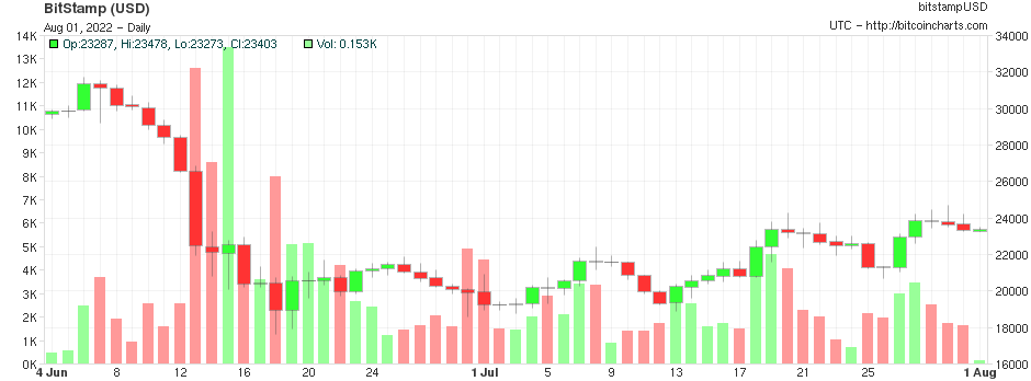 bitcoin exchange rate graph usd