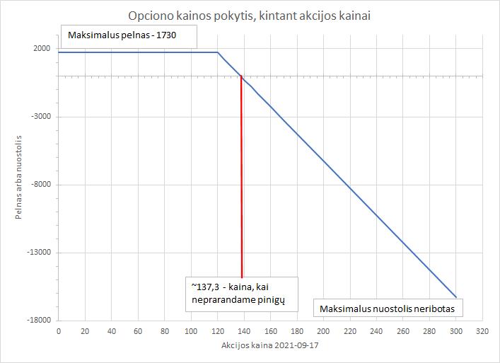 akcijų pasirinkimo sandorių portfelio skaičiuoklė)
