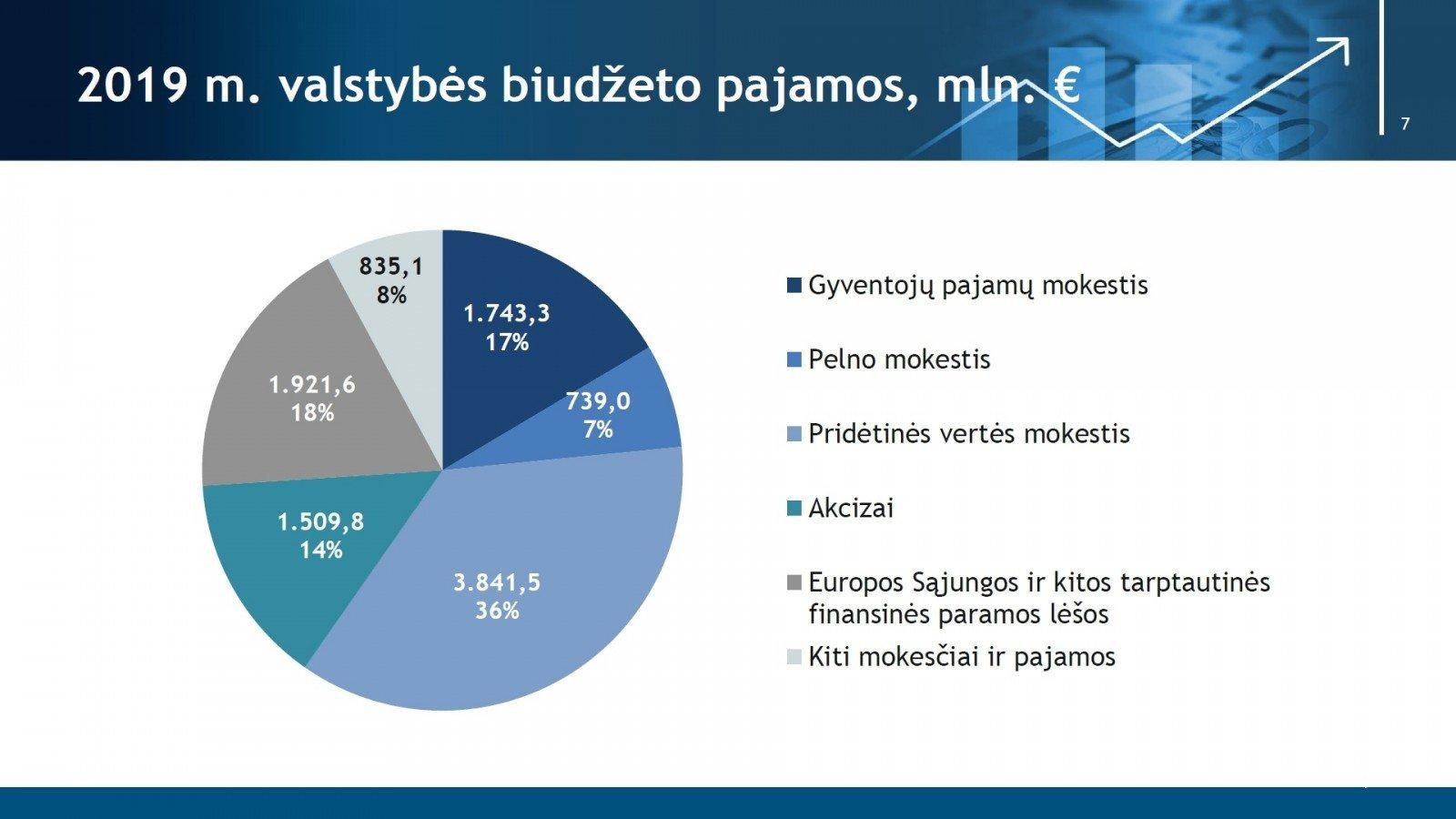 biudžeto strategija