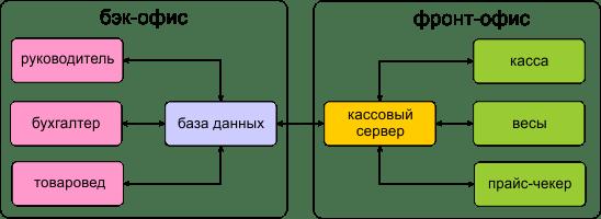 prekybos finansų back office sistema
