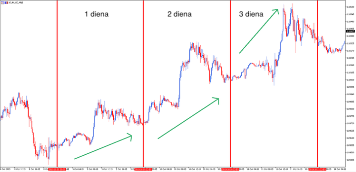 ilgalaikės tendencijos prekybos strategija