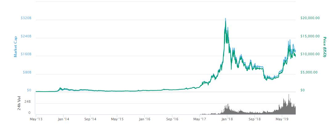 bitcoin price usd history graph