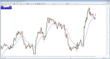 Forex valiutų rinkos prekybos strategijos