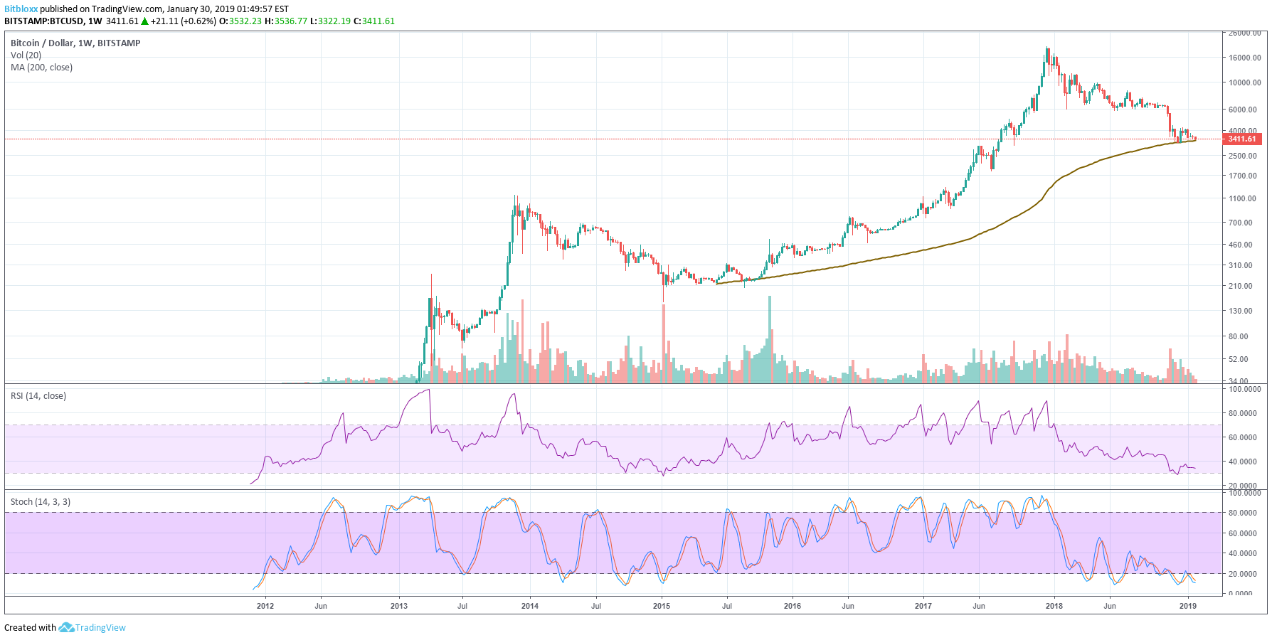 bitcoin usd chart moving average