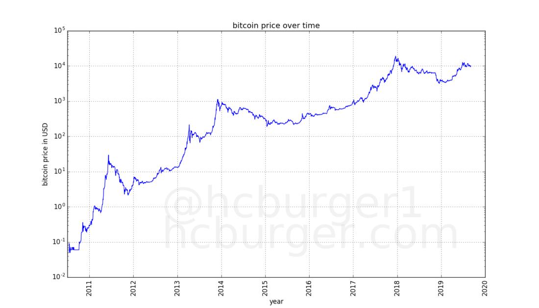 bitcoin turto turto prekybos sistema