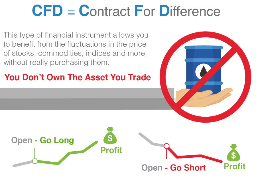 Trading CFD instruments for Pro-Standard accounts - RoboMarkets