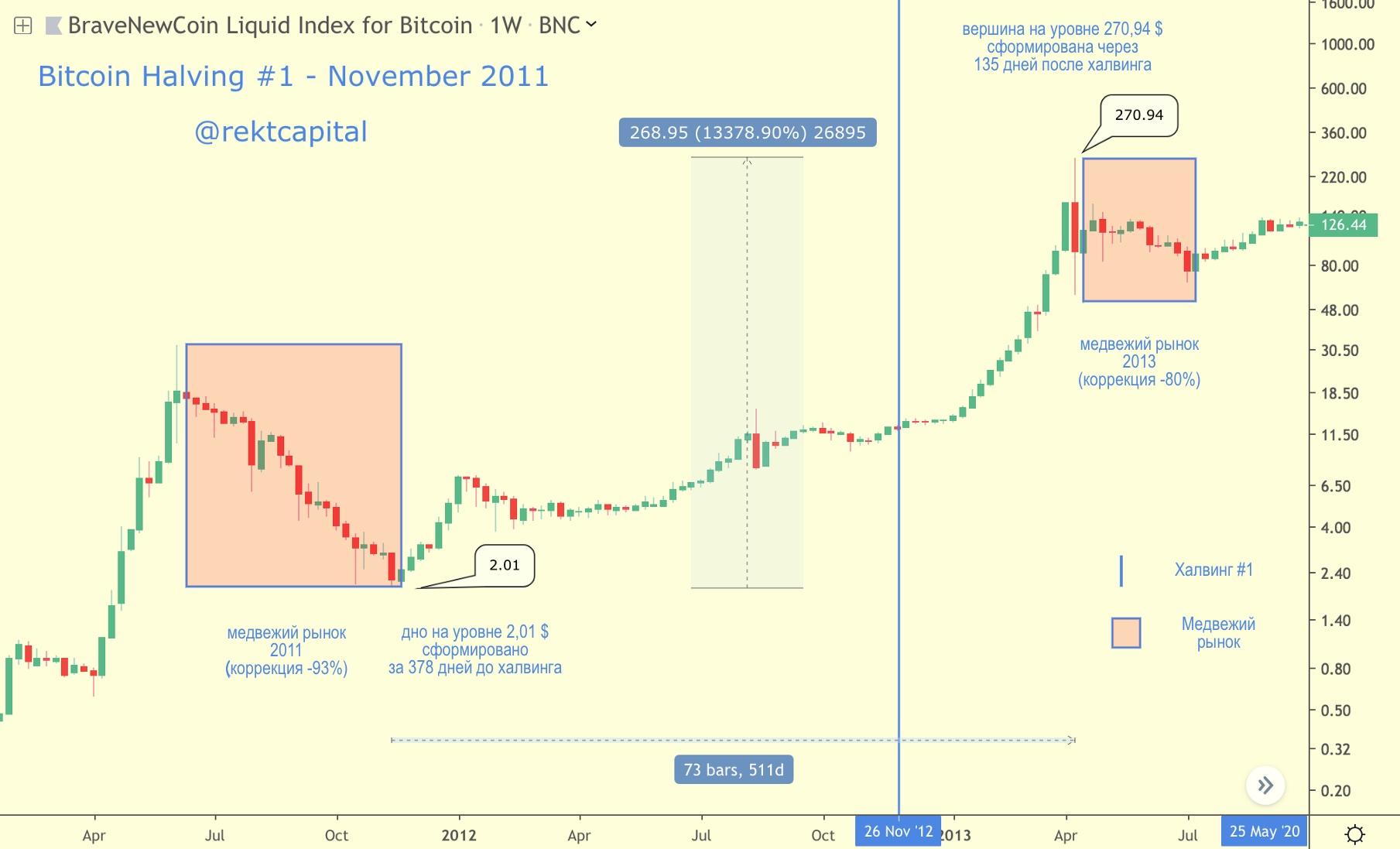 Bitkoinas ir kitos virtualios valiutos: investuoti ar nerizikuoti?