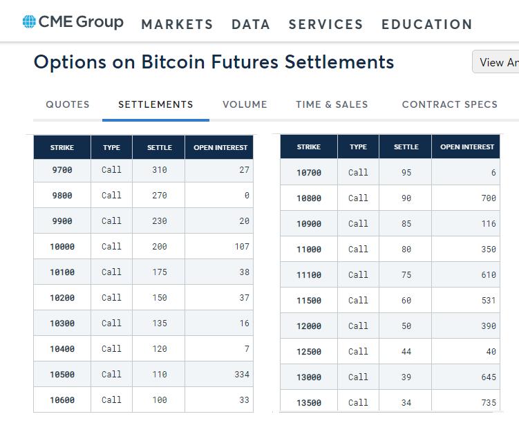 cme bitcoin options expiration)