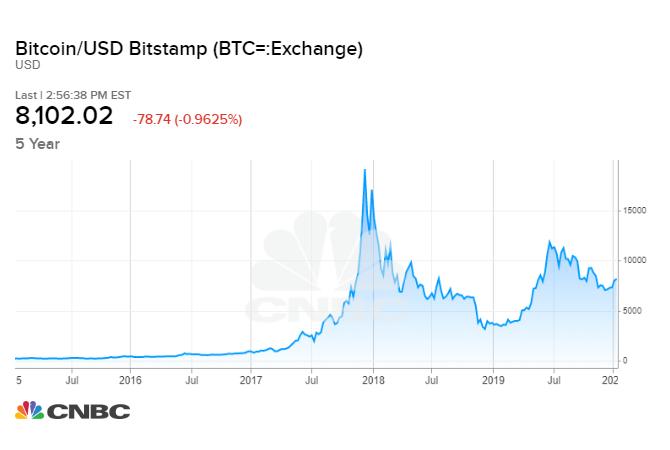 Bitcoin ateities sandoriai - Apie Investavimą Paprastai