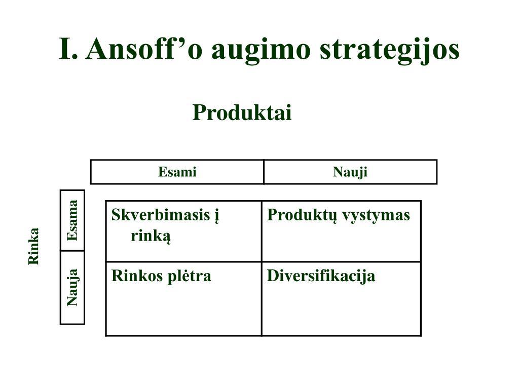 produktų rinkos diversifikavimo strategija