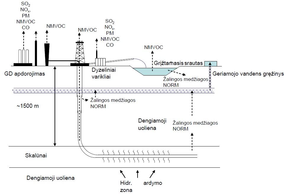 realistiški gamtinių dujų saugojimo modeliai ii prekybos strategijos
