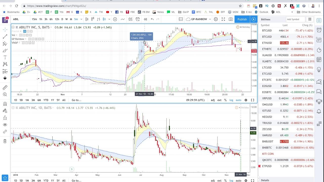 tradingview programos redagavimo rodikliai