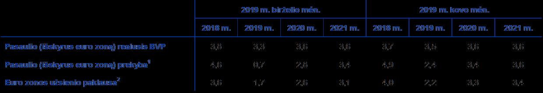 strategijos dvejetainis variantas 2021 m)