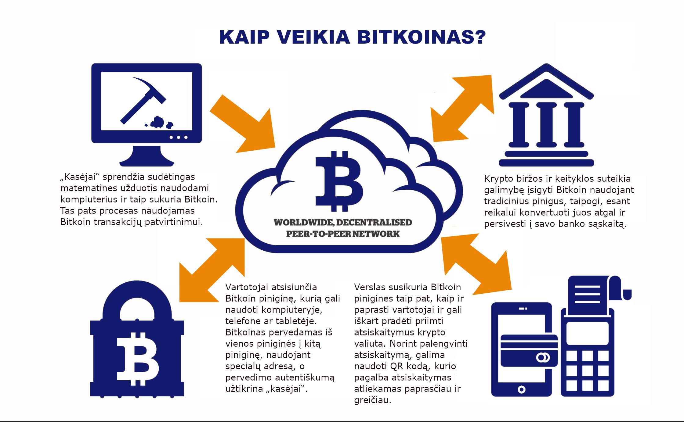 bitkoinų kodų prekybos sistema