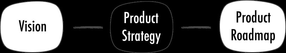 produktų kūrimo įvairinimo strategija)