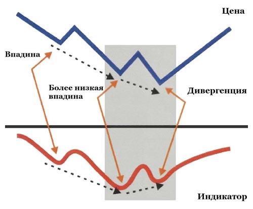 kredito skirtumų prekybos strategija)