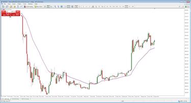 kainų kanalų prekybos strategija