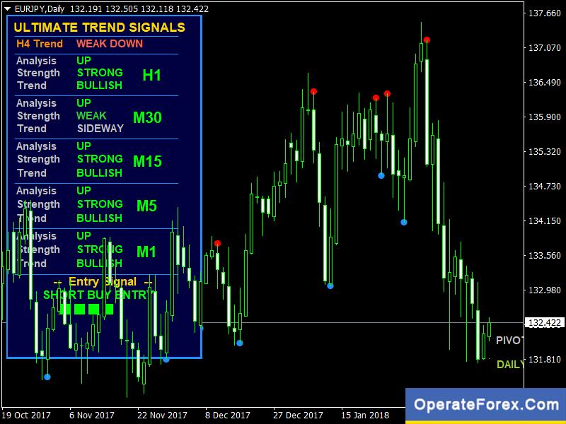 fx trend signals)