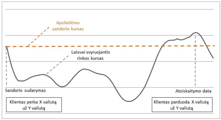 akcijų dividendų poveikis pasirinkimo sandoriams prekybos strategijos keliančios vidutinį kryžminimą