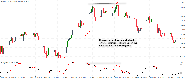 rsi trendline breakout strategija)