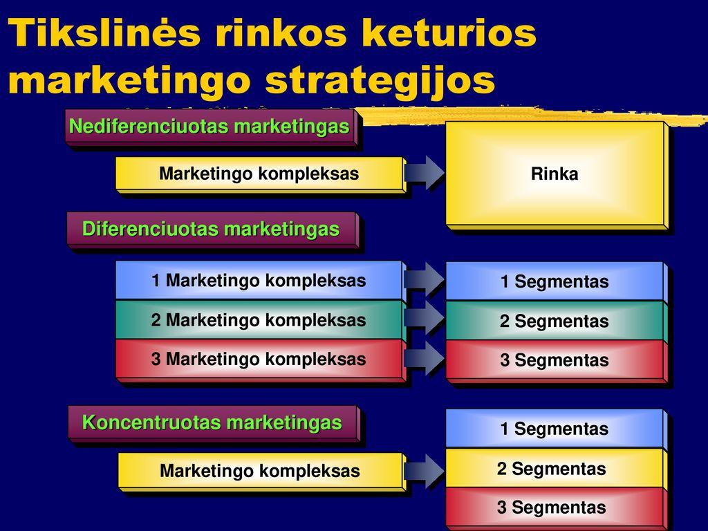 trys pagrindinės tikslinės rinkos strategijos galimybės