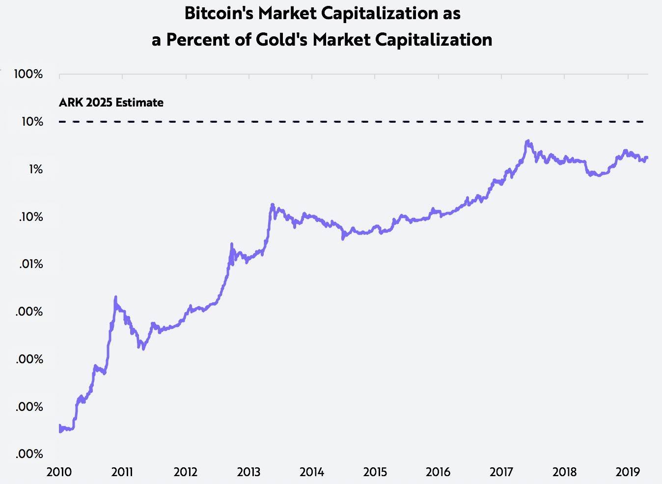 dvigubas bitcoin per 100 valandų