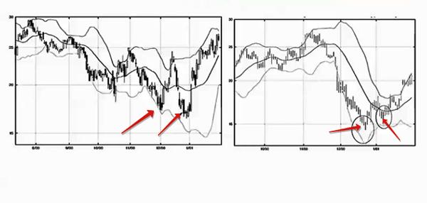 auksinės diagramos bollinger juostos