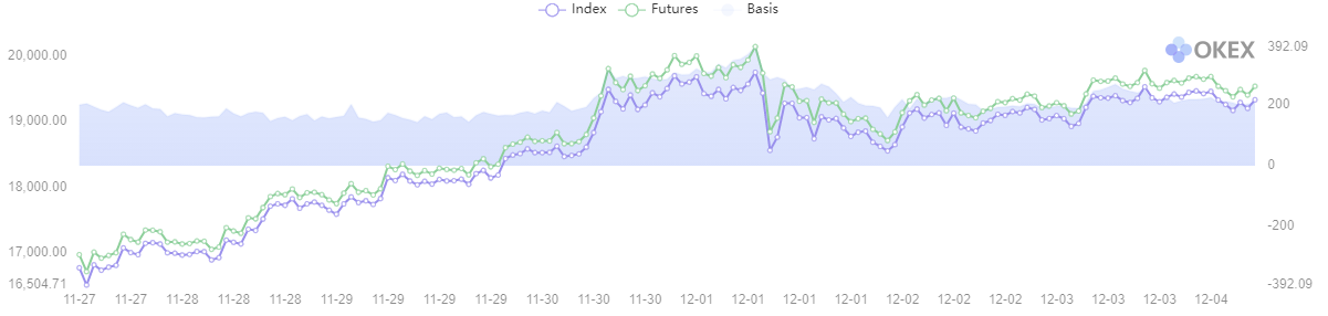 bitcoin futures index