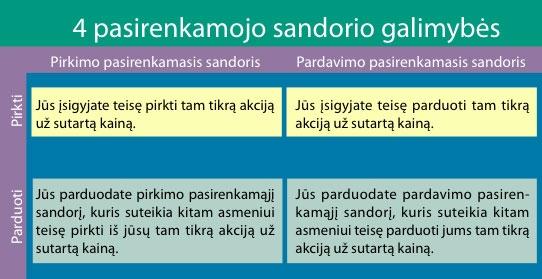 Kas yra Pasirinkimo Sandoris (opcionas)? | kelmesst.lt žodynas