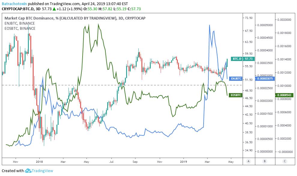 bitcoin dominance altcoins)