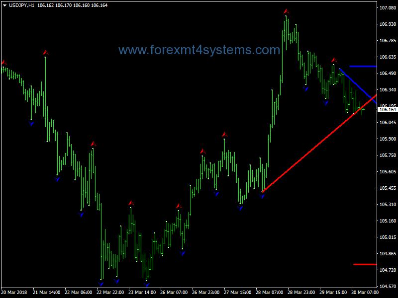 Forex prekyba strategijos, forex prekybos indikatoriai,...