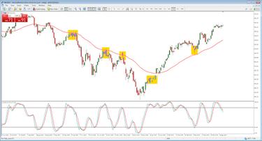 Tiksli įėjimo pasirinkimo strategija, Beat The Market - tiksli Forex strategija M15 grafikuose