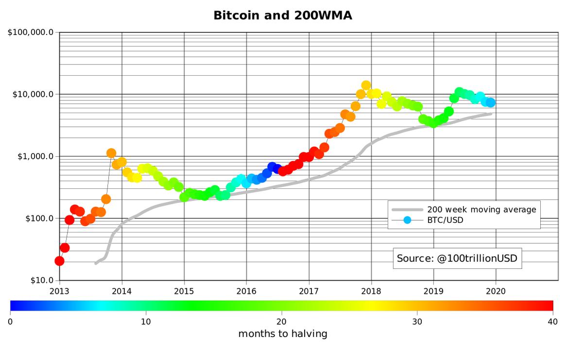 bitcoin usd chart moving average)