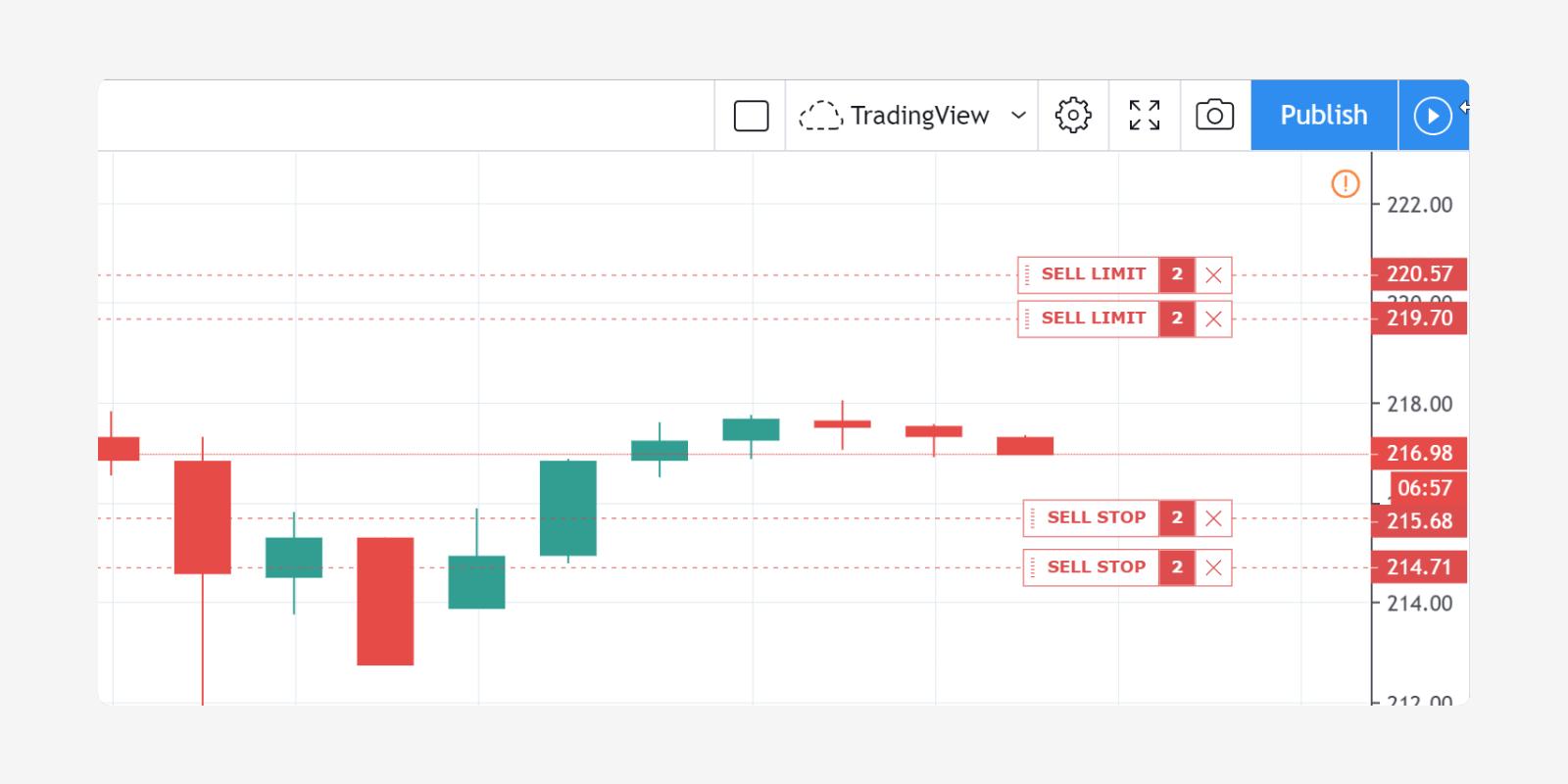 tradingview pine strategijos)