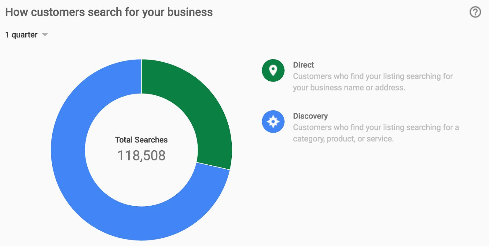 google api versijų strategija