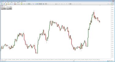 Ar prekybos signalai lokys