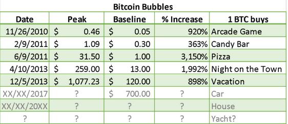 kada investavote bitkoin