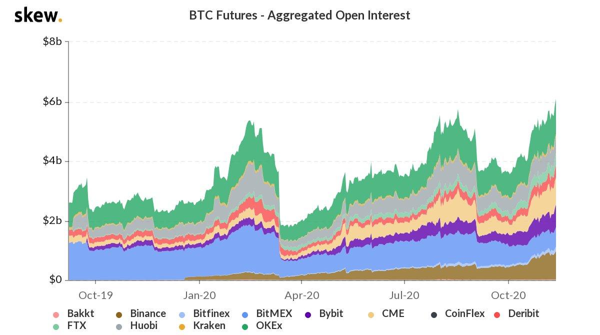 bitcoin futures prekybos pradžios laikas)
